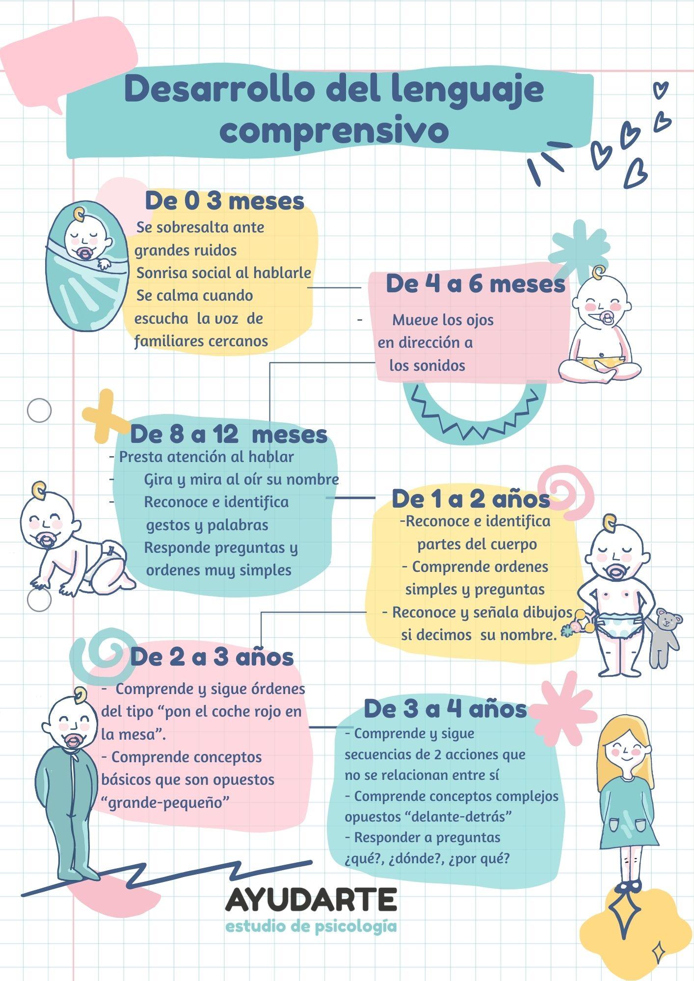 desarrollo del lenguaje expresivo y comprensivo en el niño